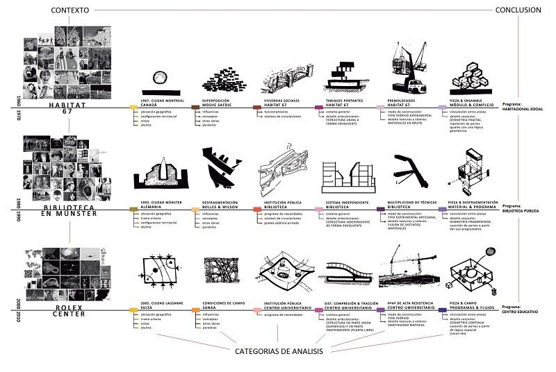 historico-de-la-arquitectur