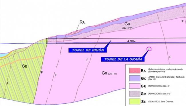 Perfil Geotécnico túnel de Brión. Zona emboquille Este