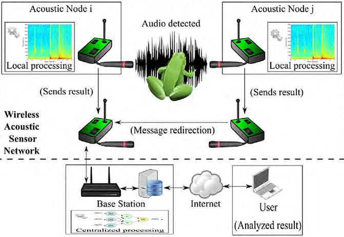 arquitectura-red-sensores