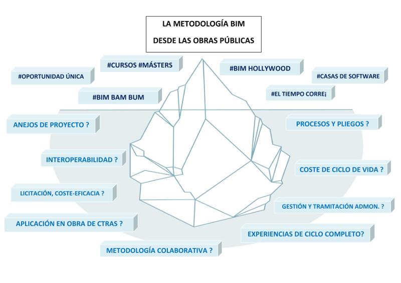 metodologia-BIM-obras-publicas